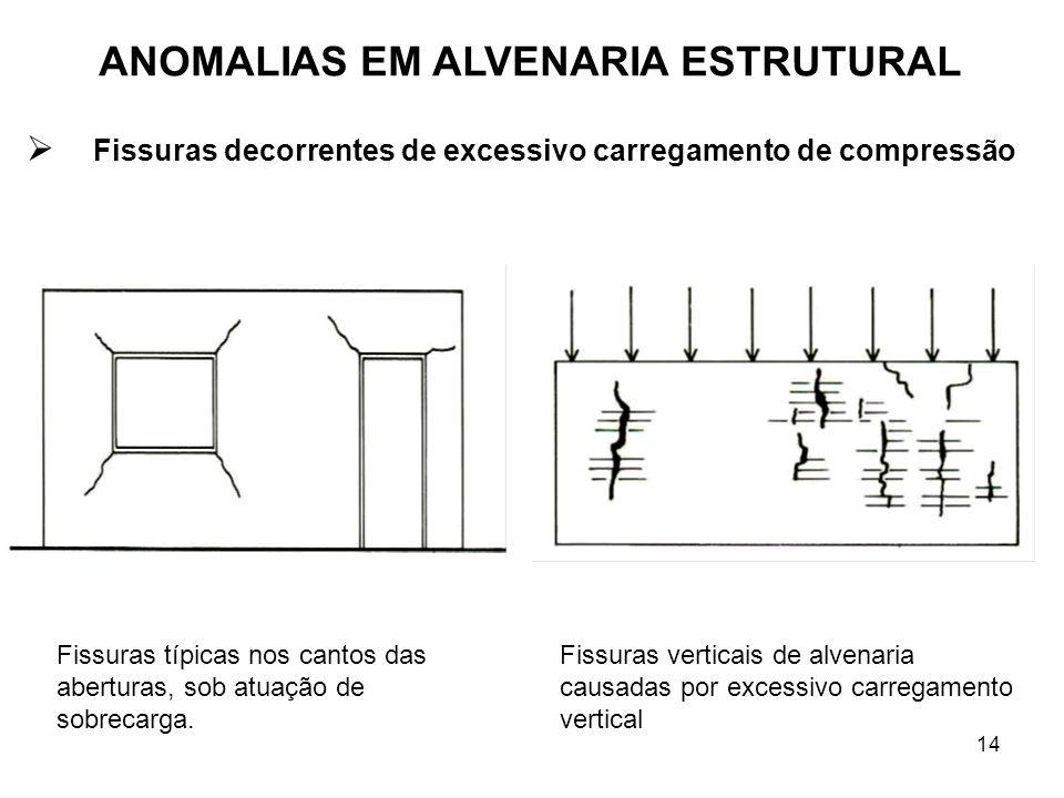 14 Fissuras típicas nos cantos das aberturas, sob atuação de sobrecarga. Fissuras verticais de alvenaria causadas por excessivo carregamento vertical