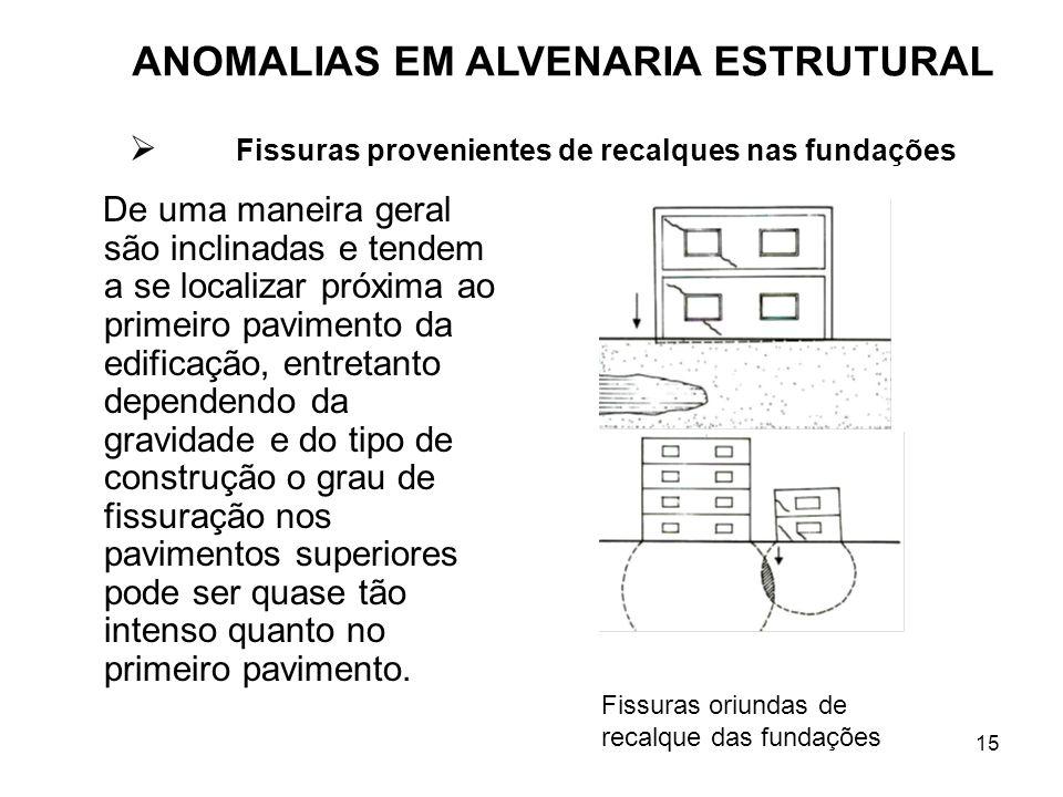 15 De uma maneira geral são inclinadas e tendem a se localizar próxima ao primeiro pavimento da edificação, entretanto dependendo da gravidade e do ti