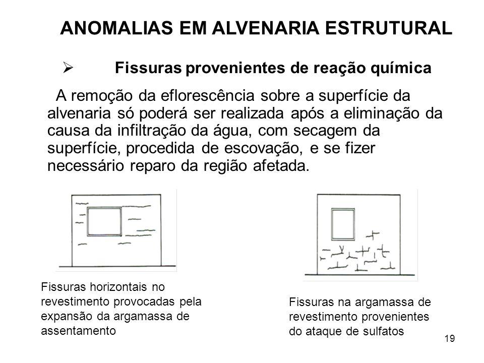 19 A remoção da eflorescência sobre a superfície da alvenaria só poderá ser realizada após a eliminação da causa da infiltração da água, com secagem d
