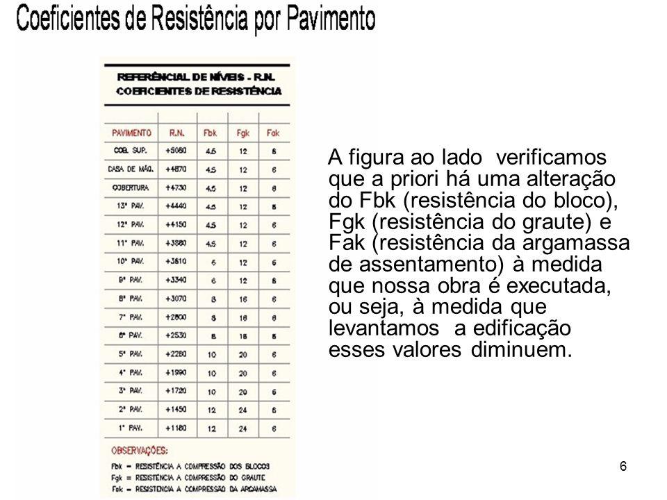 6 A figura ao lado verificamos que a priori há uma alteração do Fbk (resistência do bloco), Fgk (resistência do graute) e Fak (resistência da argamass
