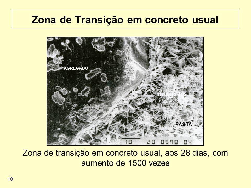 10 Zona de Transição em concreto usual Zona de transição em concreto usual, aos 28 dias, com aumento de 1500 vezes AGREGADO PASTA