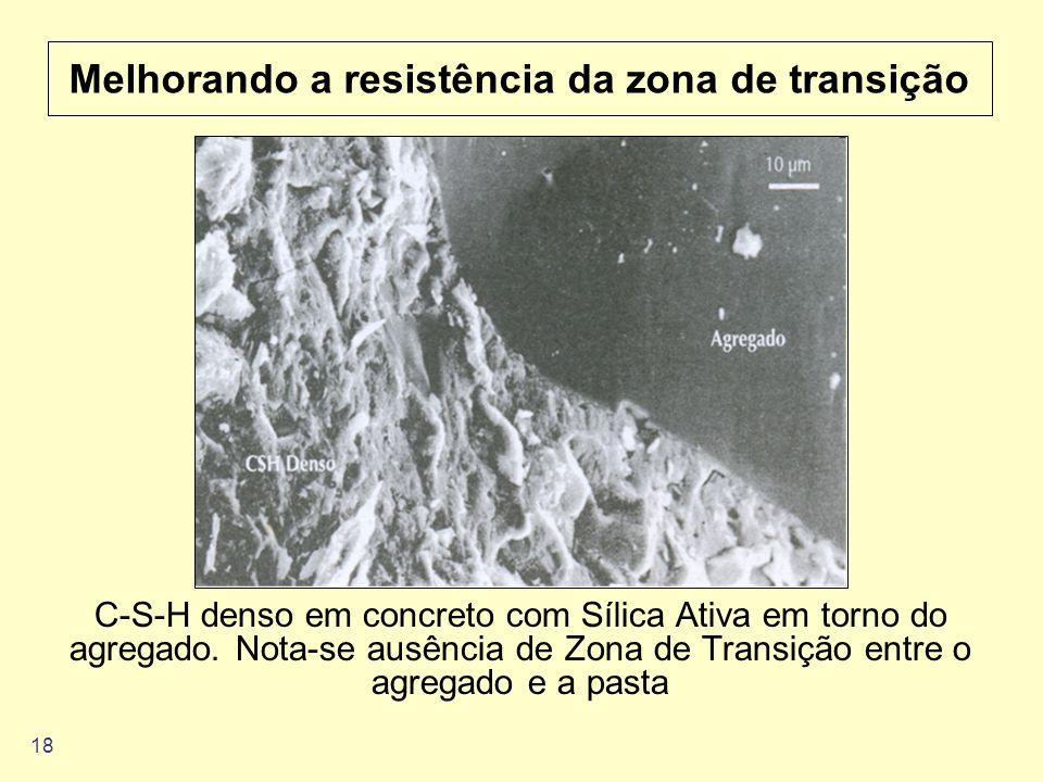 18 Melhorando a resistência da zona de transição C-S-H denso em concreto com Sílica Ativa em torno do agregado. Nota-se ausência de Zona de Transição