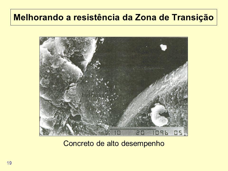 19 Melhorando a resistência da Zona de Transição Concreto de alto desempenho