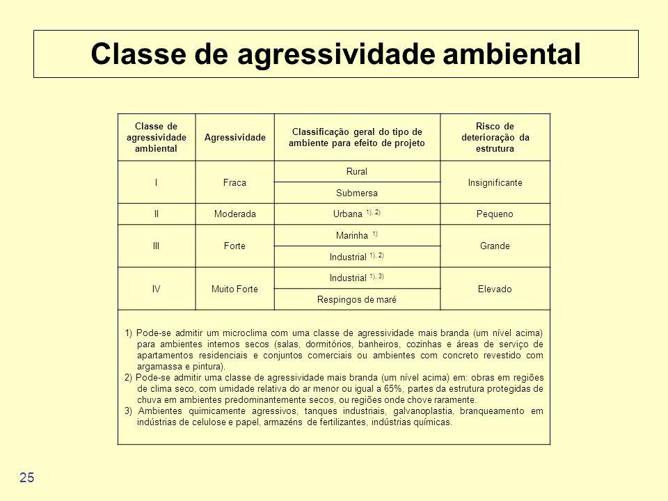 25 Classe de agressividade ambiental Agressividade Classificação geral do tipo de ambiente para efeito de projeto Risco de deterioração da estrutura I