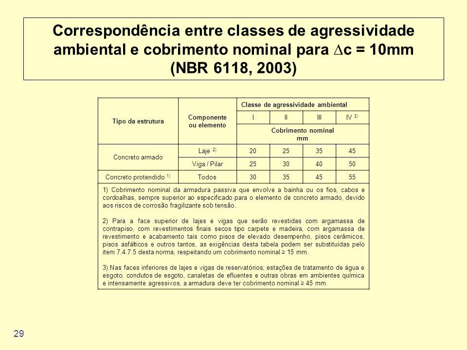 29 Correspondência entre classes de agressividade ambiental e cobrimento nominal para c = 10mm (NBR 6118, 2003) Tipo da estrutura Componente ou elemen