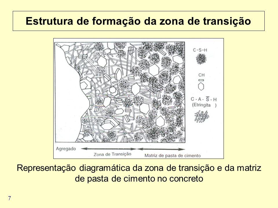 7 Estrutura de formação da zona de transição Representação diagramática da zona de transição e da matriz de pasta de cimento no concreto