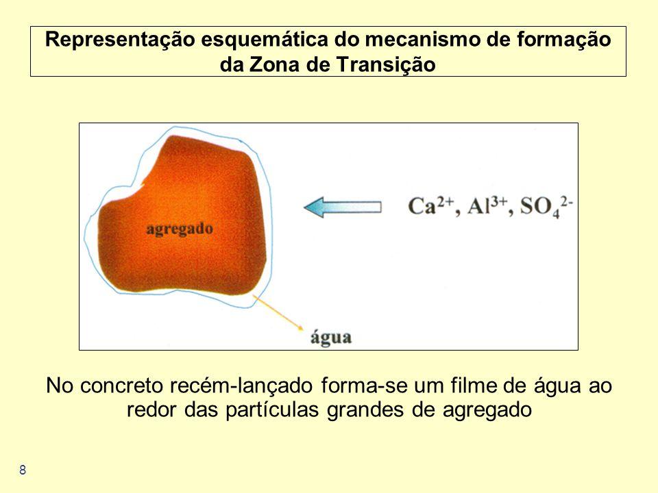 8 Representação esquemática do mecanismo de formação da Zona de Transição No concreto recém-lançado forma-se um filme de água ao redor das partículas