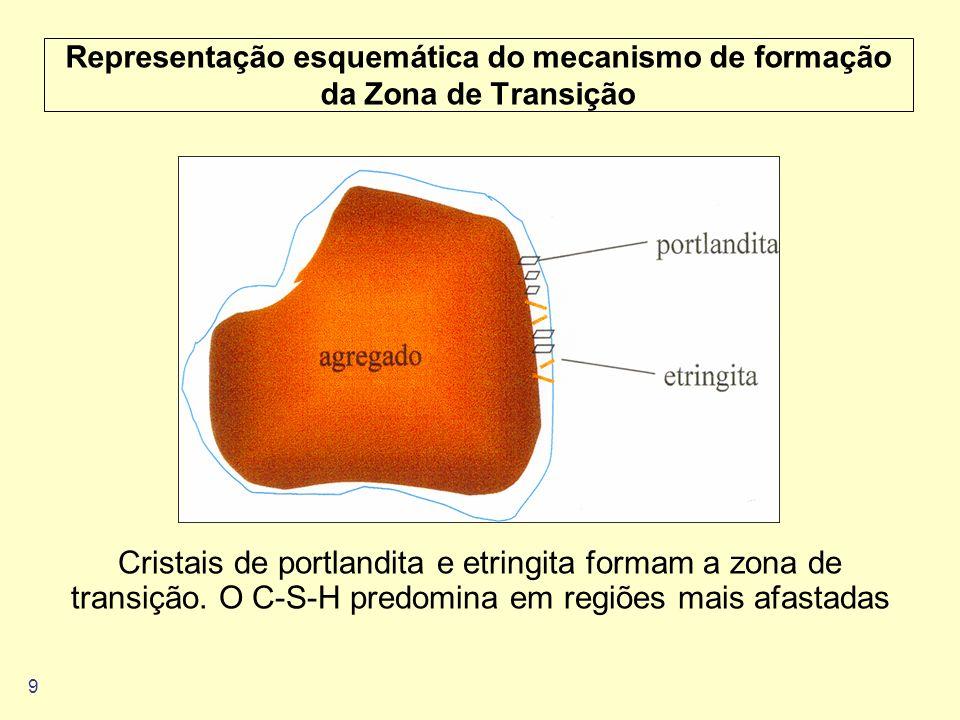 9 Representação esquemática do mecanismo de formação da Zona de Transição Cristais de portlandita e etringita formam a zona de transição. O C-S-H pred