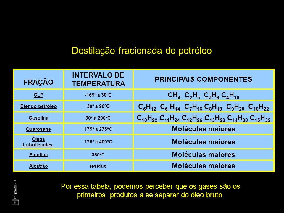 FRAÇÃO INTERVALO DE TEMPERATURA PRINCIPAIS COMPONENTES GLP-165º a 30ºC CH 4 C 2 H 6 C 3 H 8 C 4 H 10 Éter do petróleo30º a 90ºC C 5 H 12 C 6 H 14 C 7