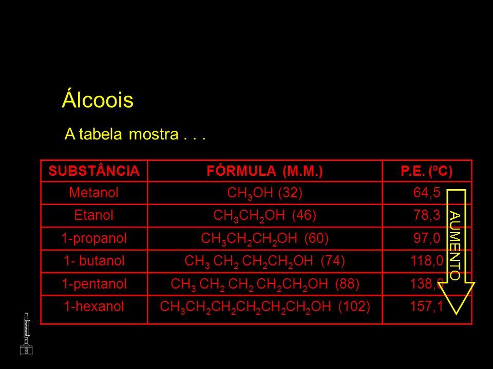 Álcoois A tabela mostra... SUBSTÂNCIAFÓRMULA (M.M.)P.E. (ºC) MetanolCH 3 OH (32)64,5 EtanolCH 3 CH 2 OH (46)78,3 1-propanolCH 3 CH 2 CH 2 OH (60)97,0