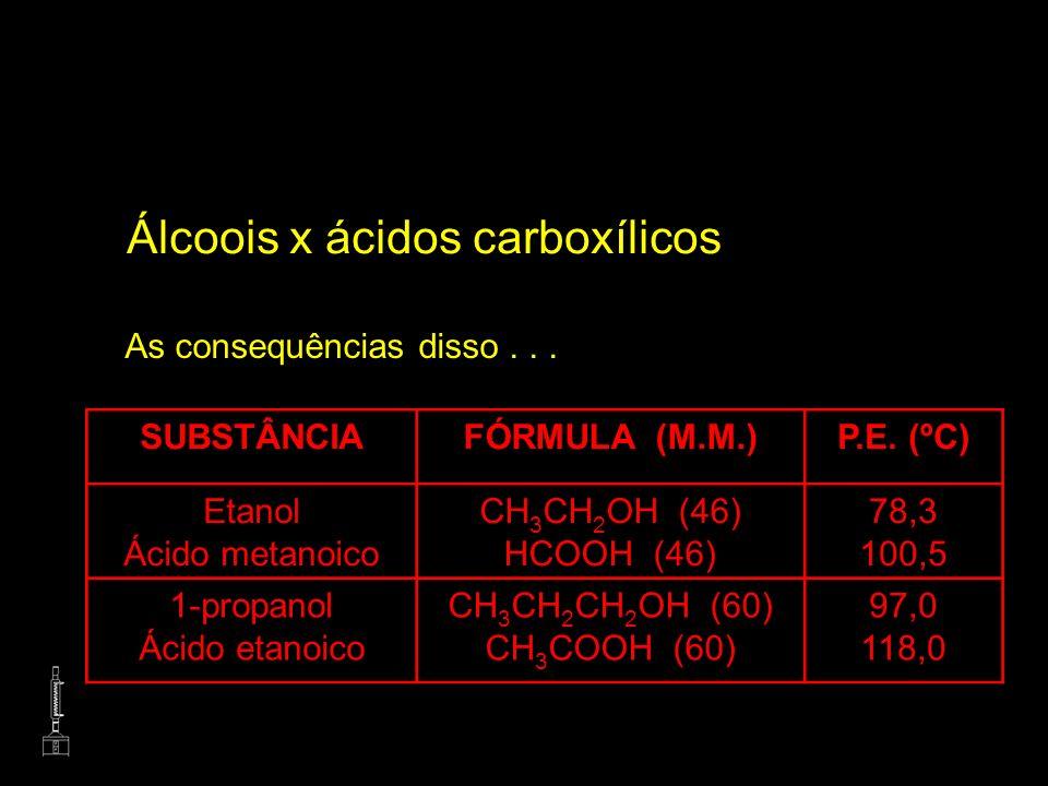 Álcoois x ácidos carboxílicos As consequências disso... SUBSTÂNCIAFÓRMULA (M.M.)P.E. (ºC) Etanol Ácido metanoico CH 3 CH 2 OH (46) HCOOH (46) 78,3 100