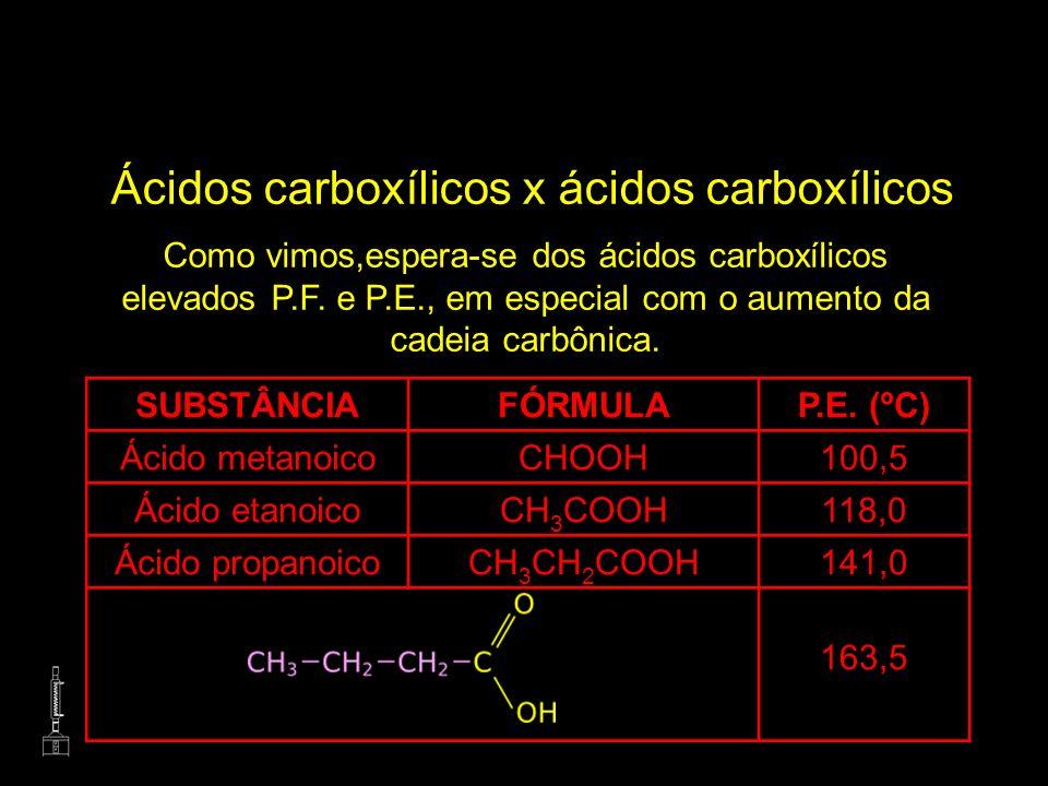 Ácidos carboxílicos x ácidos carboxílicos Como vimos,espera-se dos ácidos carboxílicos elevados P.F. e P.E., em especial com o aumento da cadeia carbô