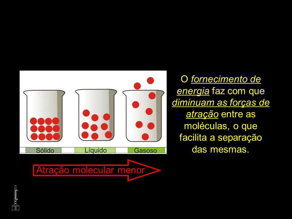 O fornecimento de energia faz com que diminuam as forças de atração entre as moléculas, o que facilita a separação das mesmas. Atração molecular menor