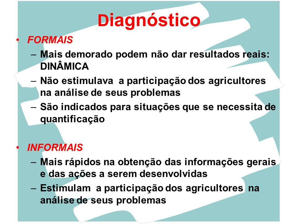 FORMAIS –M–Mais demorado podem não dar resultados reais: DINÂMICA –N–Não estimulava a participação dos agricultores na análise de seus problemas –S–Sã