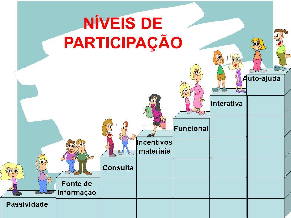 NÍVEIS DE PARTICIPAÇÃO Passividade Consulta Incentivos materiais Funcional Interativa Auto-ajuda Fonte de informação