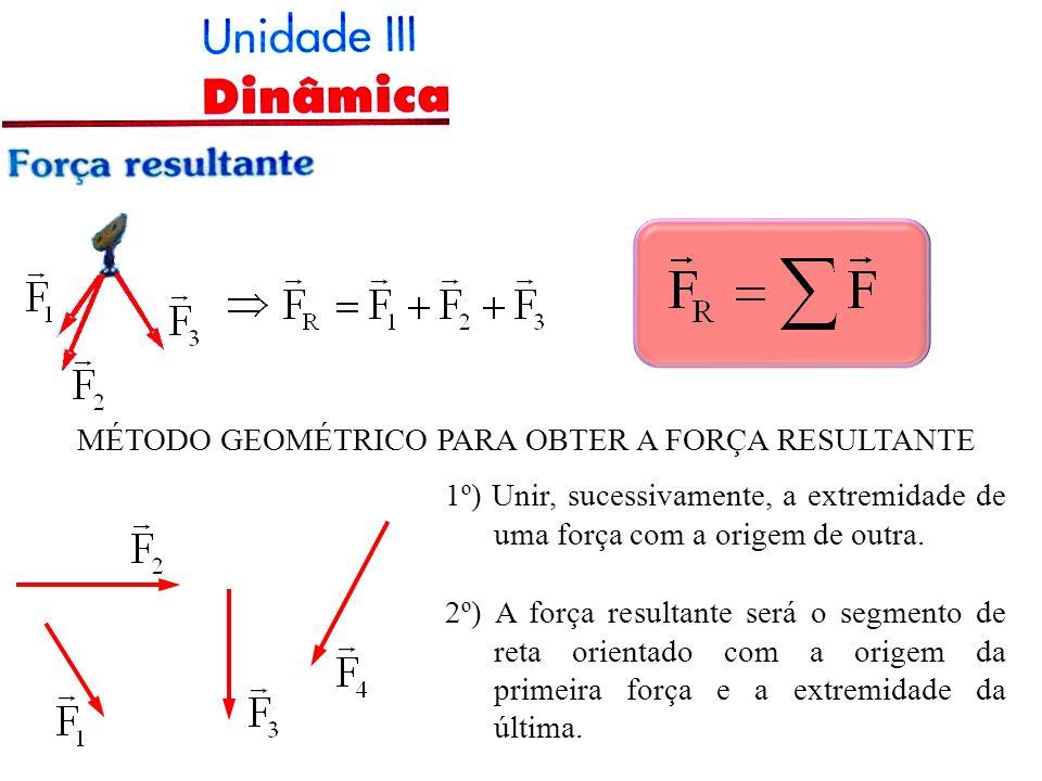 MÉTODO GEOMÉTRICO PARA OBTER A FORÇA RESULTANTE 1º) Unir, sucessivamente, a extremidade de uma força com a origem de outra.