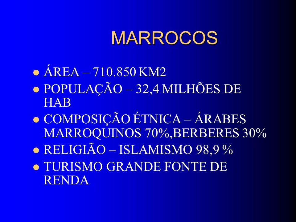 MARROCOS MARROCOS ÁREA – 710.850 KM2 POPULAÇÃO – 32,4 MILHÕES DE HAB COMPOSIÇÃO ÉTNICA – ÁRABES MARROQUINOS 70%,BERBERES 30% RELIGIÃO – ISLAMISMO 98,9