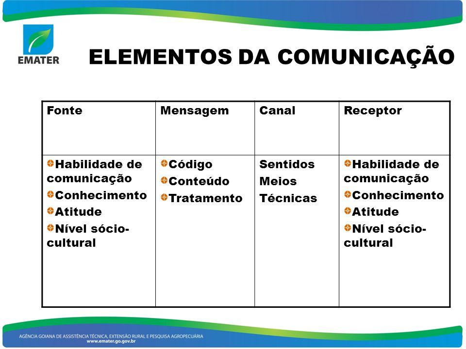 2 COMUNICAÇÃO RURAL Alguém diz alguma coisa a alguém. Este é o princípio da comunicação humana. Com algum objetivo Com conseqüências