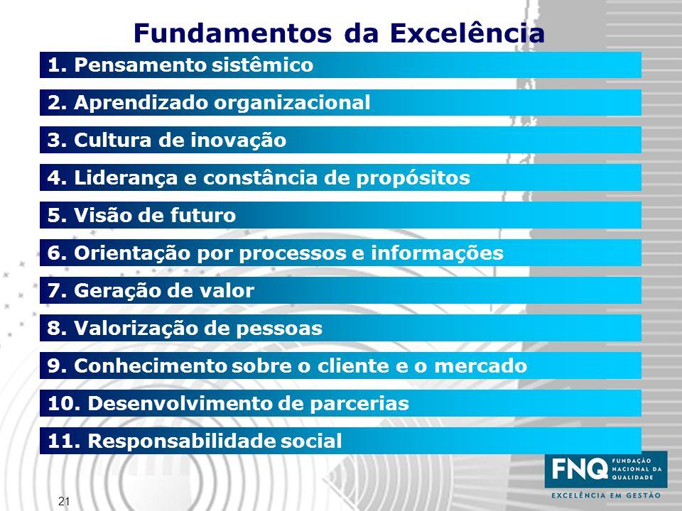 21 Fundamentos da Excelência 1. Pensamento sistêmico 2. Aprendizado organizacional 3. Cultura de inovação 4. Liderança e constância de propósitos 5. V