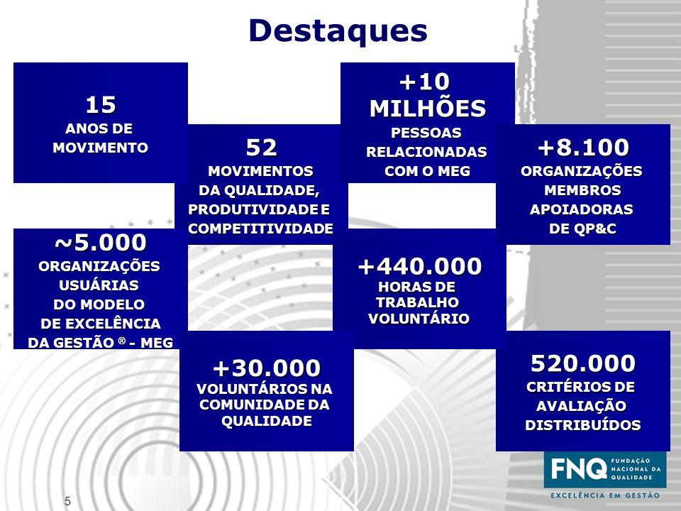 5 Destaques 52MOVIMENTOS DA QUALIDADE, PRODUTIVIDADE E COMPETITIVIDADE15 ANOS DE MOVIMENTO+10MILHÕESPESSOASRELACIONADAS COM O MEG ~5.000ORGANIZAÇÕESUS
