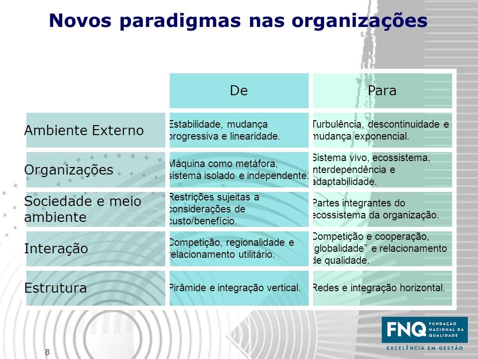 8 Redes e integração horizontal.Pirâmide e integração vertical. Estrutura Competição e cooperação, globalidade e relacionamento de qualidade. Competiç