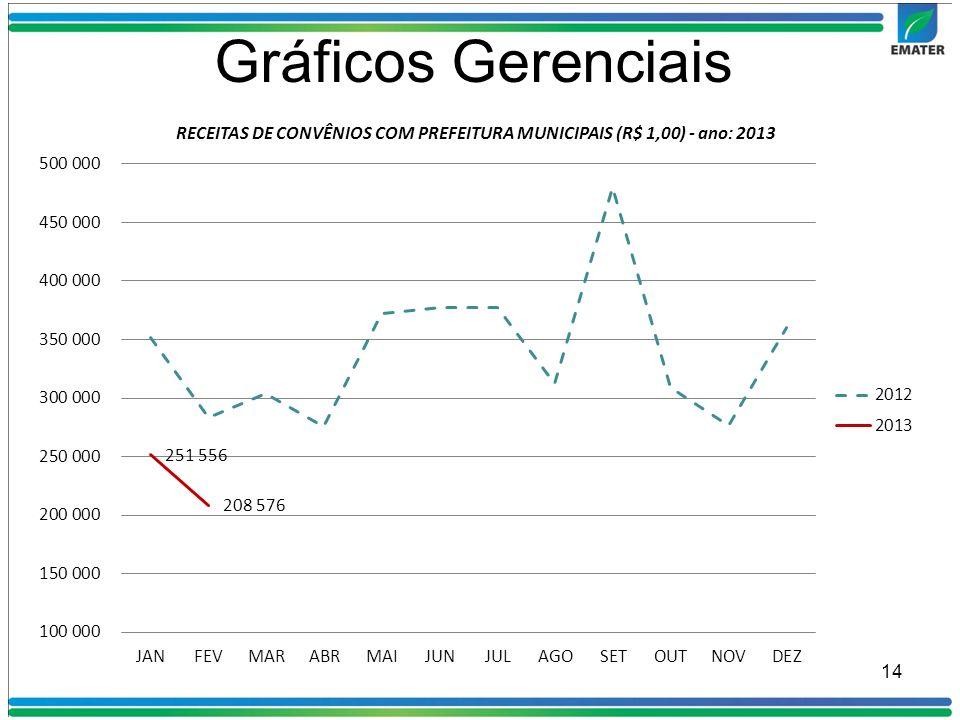 14 Gráficos Gerenciais