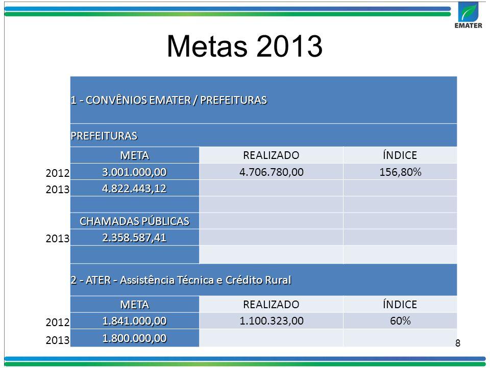 3 - CENTRER - Centro de Treinamento da EMATER METAREALIZADOÍNDICE 2012 300.000,00474.010,00158% 2013 480.000,00 4 -ROYALTIES METAREALIZADOÍNDICE 2012 400.000,00646.047,00162% 2013 364.480,00 5 - COMERCIALIZAÇÃO DE SEMENTES, MUDAS E ANIMAIS METAREALIZADOÍNDICE 2012 400.000,00514.430,00128% 2013 480.000,00 6 – CHAMADAS PÚBLICAS – EXECUÇÃO 2013 2.170.000,00 9
