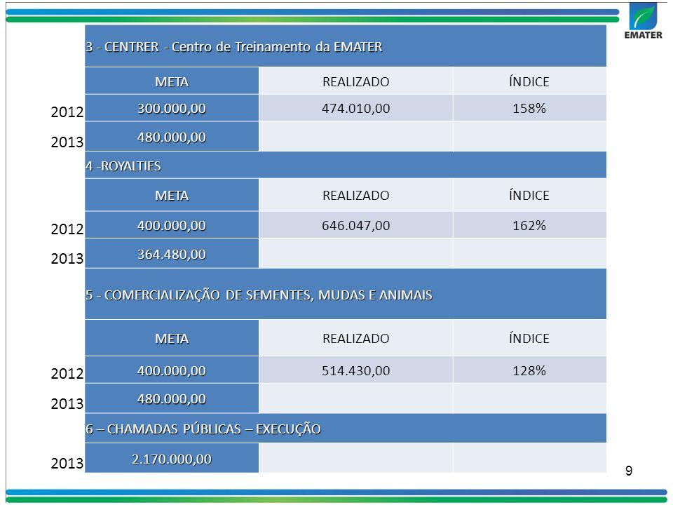 3 - CENTRER - Centro de Treinamento da EMATER METAREALIZADOÍNDICE 2012 300.000,00474.010,00158% 2013 480.000,00 4 -ROYALTIES METAREALIZADOÍNDICE 2012