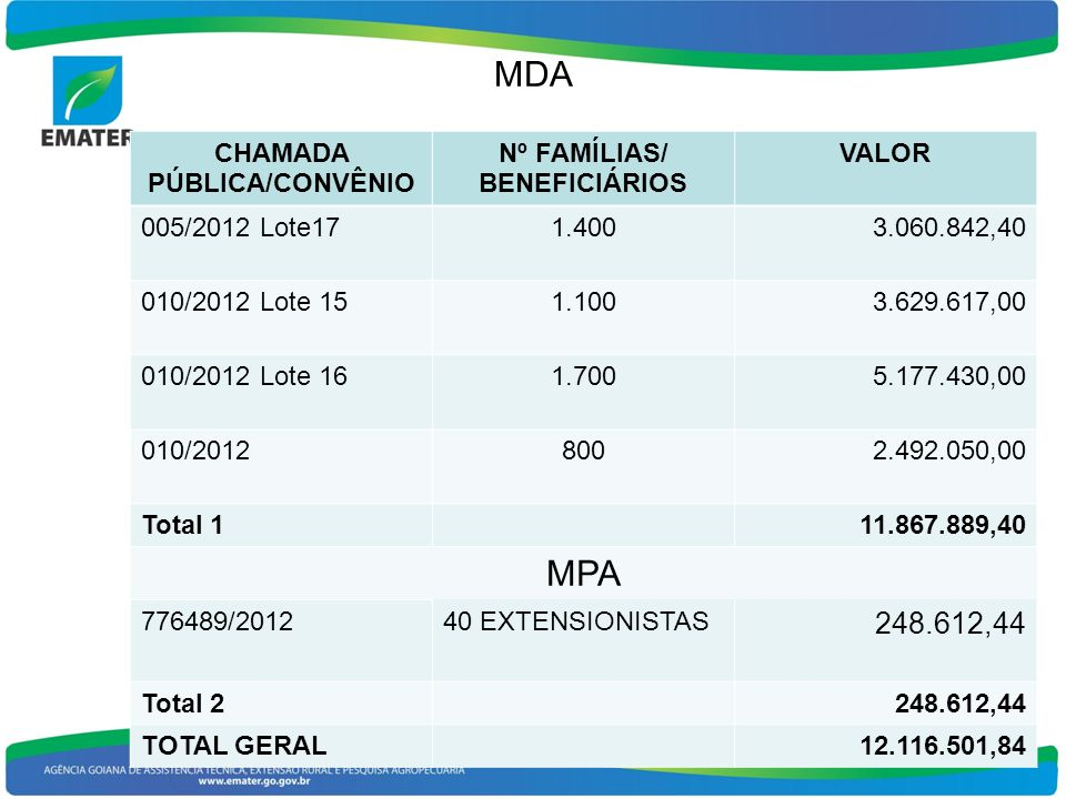 MDA 12 CHAMADA PÚBLICA/CONVÊNIO Nº FAMÍLIAS/ BENEFICIÁRIOS VALOR 005/2012 Lote171.4003.060.842,40 010/2012 Lote 151.1003.629.617,00 010/2012 Lote 161.7005.177.430,00 010/20128002.492.050,00 Total 111.867.889,40 MPA 776489/201240 EXTENSIONISTAS 248.612,44 Total 2248.612,44 TOTAL GERAL12.116.501,84