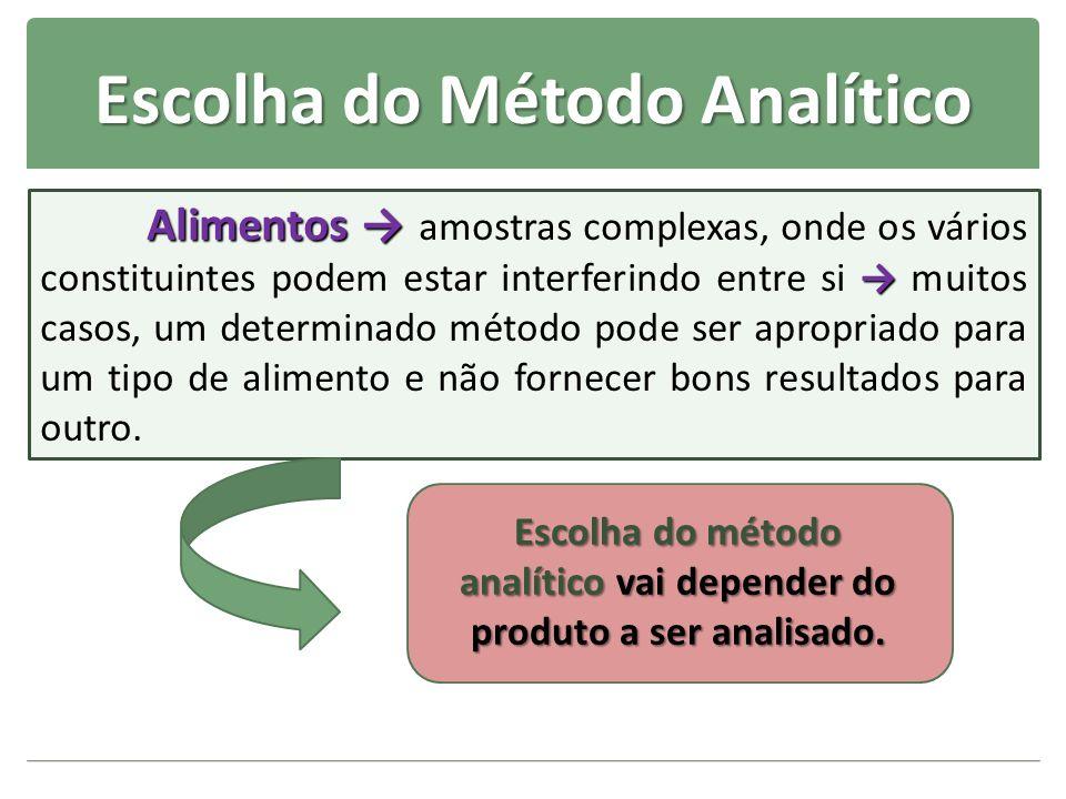 Escolha do Método Analítico Alimentos Alimentos amostras complexas, onde os vários constituintes podem estar interferindo entre si muitos casos, um de