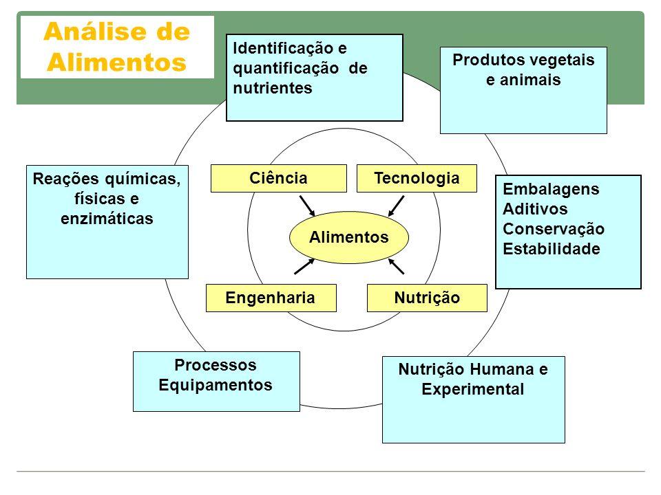 Aplicação da Análise de Alimentos Indústrias – Indústrias – controle de qualidade, controle de processos em águas, alimentos, matérias-primas, produto acabado, embalagens, vida-de- prateleira.