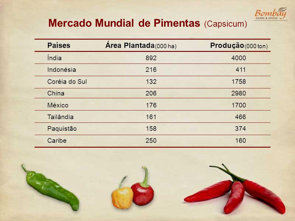 Mercado Mundial de Pimentas (Capsicum) Países Índia Indonésia Coréia do Sul China México Tailândia Paquistão Caribe Área Plantada 892 216 132 206 176