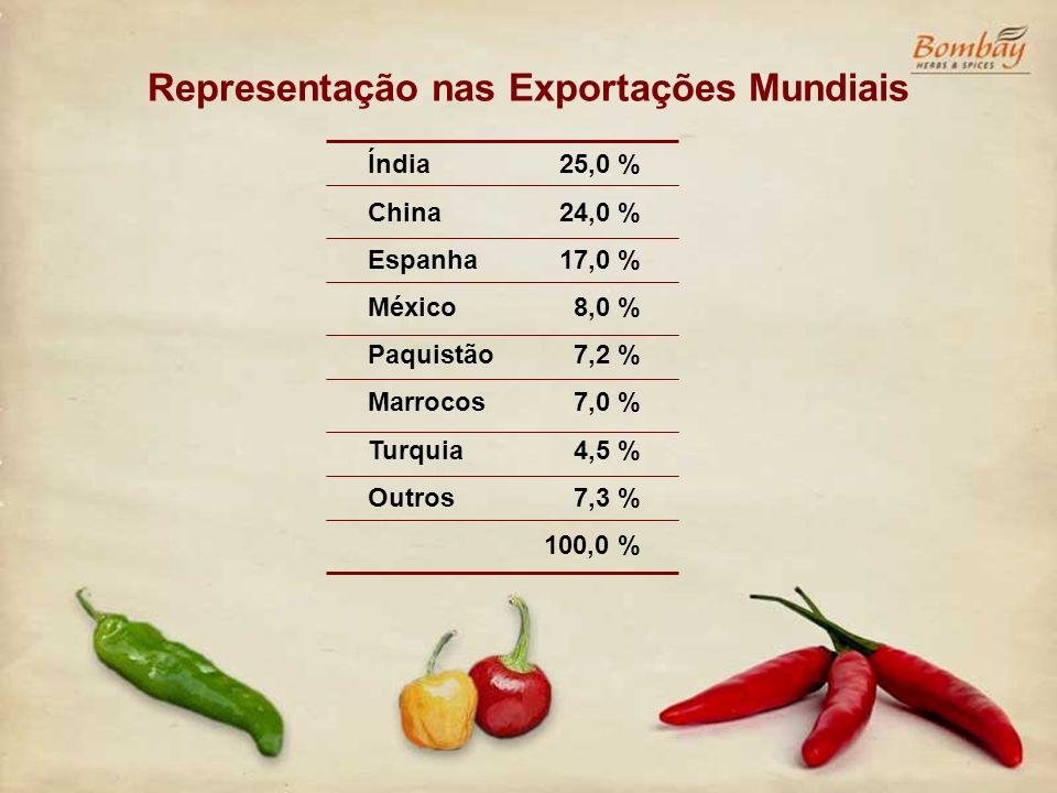 Representação nas Exportações Mundiais Índia China Espanha México Paquistão Marrocos Turquia Outros 25,0 % 24,0 % 17,0 % 8,0 % 7,2 % 7,0 % 4,5 % 7,3 %