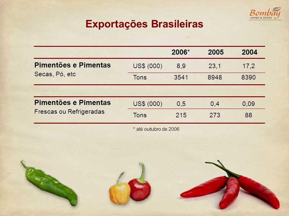 Exportações Brasileiras Pimentões e Pimentas Secas, Pó, etc 2006* US$ (000) Tons 8,9 3541 2005 23,1 8948 2004 17,2 8390 Pimentões e Pimentas Frescas o