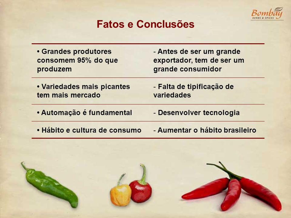 Fatos e Conclusões Grandes produtores consomem 95% do que produzem Variedades mais picantes tem mais mercado Automação é fundamental Hábito e cultura