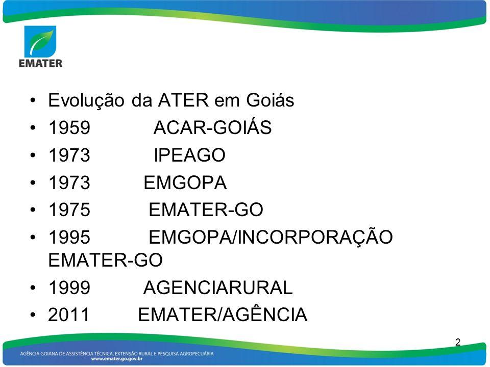 Evolução da ATER em Goiás 1959 ACAR-GOIÁS 1973 IPEAGO 1973 EMGOPA 1975 EMATER-GO 1995 EMGOPA/INCORPORAÇÃO EMATER-GO 1999 AGENCIARURAL 2011 EMATER/AGÊN