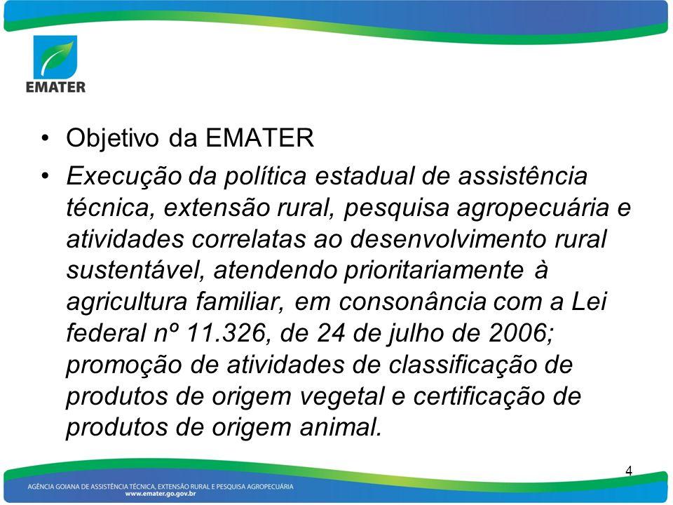 Objetivo da EMATER Execução da política estadual de assistência técnica, extensão rural, pesquisa agropecuária e atividades correlatas ao desenvolvime