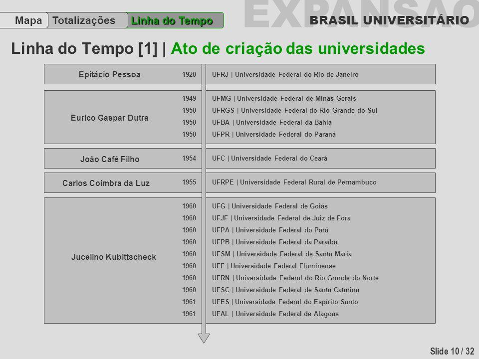 EXPANSÃO BRASIL UNIVERSITÁRIO Slide 10 / 32 Linha do Tempo [1] | Ato de criação das universidades Linha do Tempo TotalizaçõesMapa 1920 1949 1950 1954