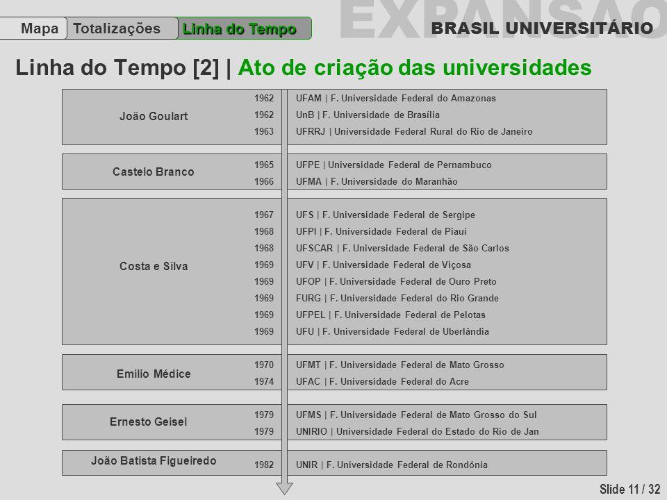 EXPANSÃO BRASIL UNIVERSITÁRIO Slide 11 / 32 Linha do Tempo [2] | Ato de criação das universidades Linha do Tempo TotalizaçõesMapa 1962 1963 1965 1966