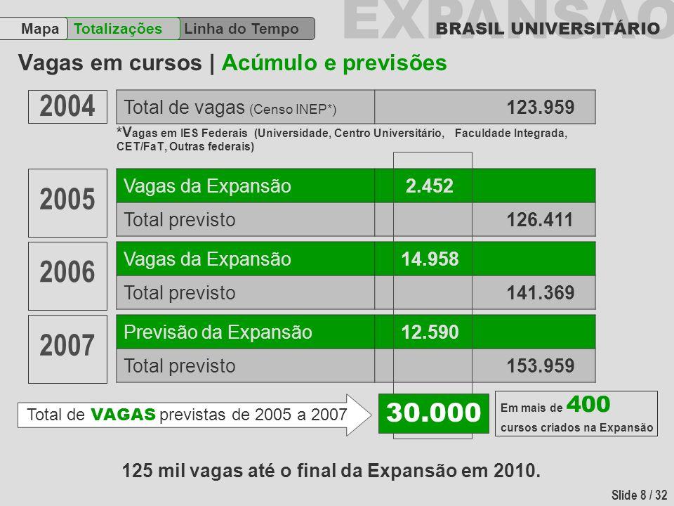 EXPANSÃO BRASIL UNIVERSITÁRIO Slide 8 / 32 Vagas em cursos | Acúmulo e previsões Linha do Tempo TotalizaçõesMapa *V agas em IES Federais (Universidade