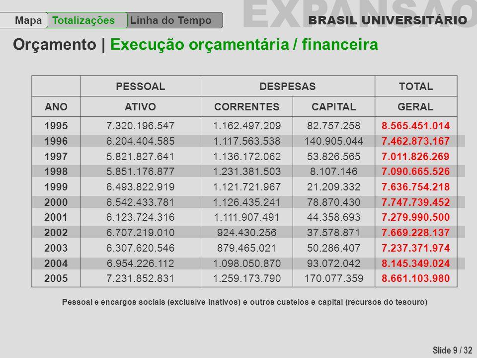 EXPANSÃO BRASIL UNIVERSITÁRIO Slide 9 / 32 Orçamento | Execução orçamentária / financeira Linha do Tempo TotalizaçõesMapa PESSOALDESPESASTOTAL ANOATIV