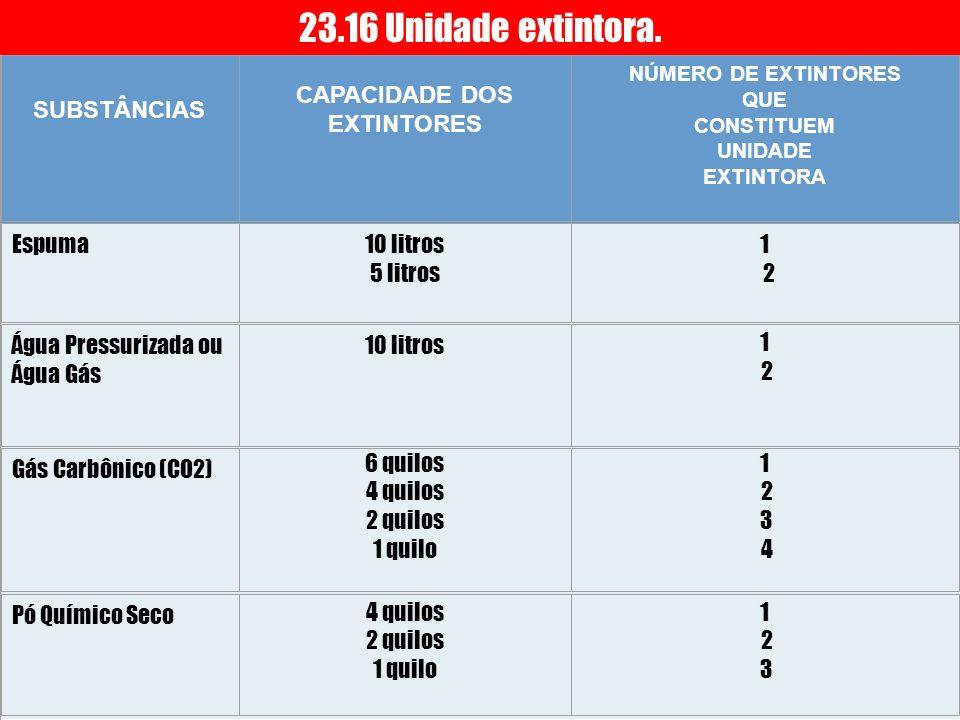 SUBSTÂNCIAS CAPACIDADE DOS EXTINTORES NÚMERO DE EXTINTORES QUE CONSTITUEM UNIDADE EXTINTORA Espuma 10 litros 5 litros 1 2 Água Pressurizada ou Água Gá