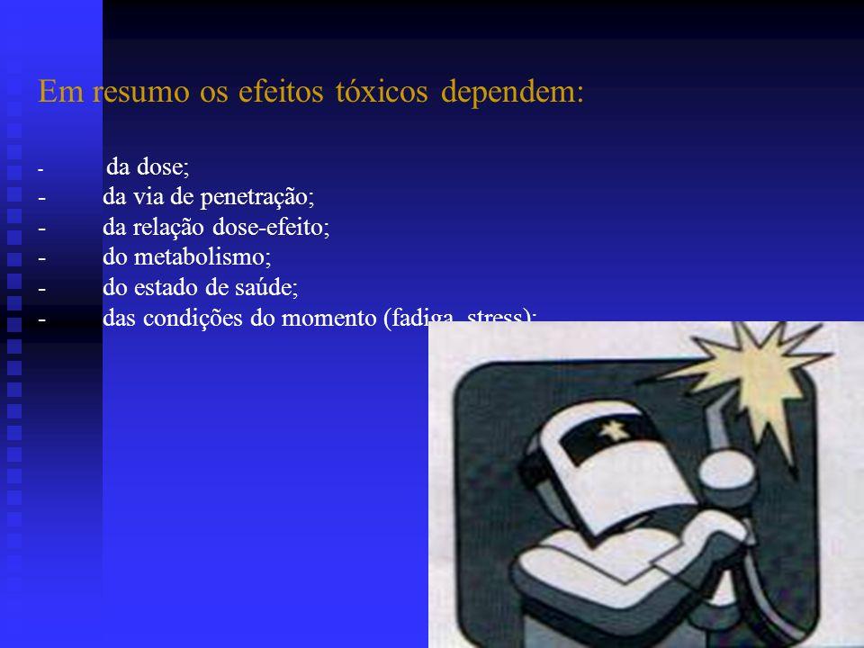 Em resumo os efeitos tóxicos dependem: - da dose; - da via de penetração; - da relação dose-efeito; - do metabolismo; - do estado de saúde; - das cond