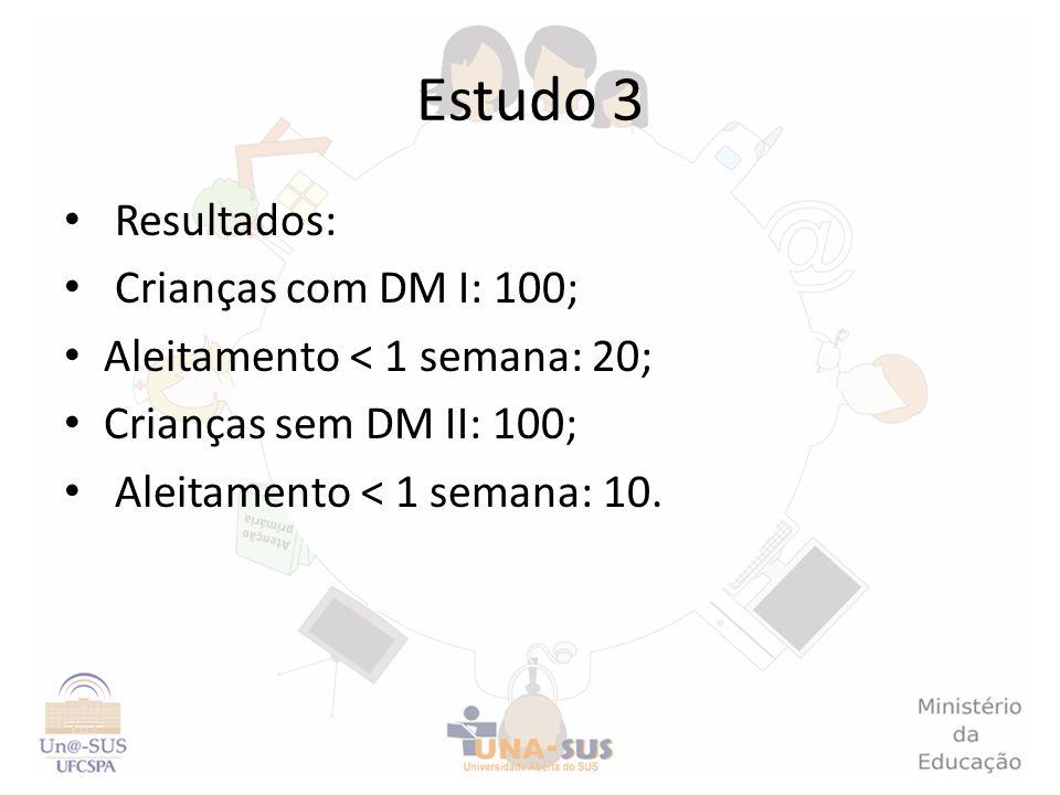 Estudo 3 Resultados: Crianças com DM I: 100; Aleitamento < 1 semana: 20; Crianças sem DM II: 100; Aleitamento < 1 semana: 10.