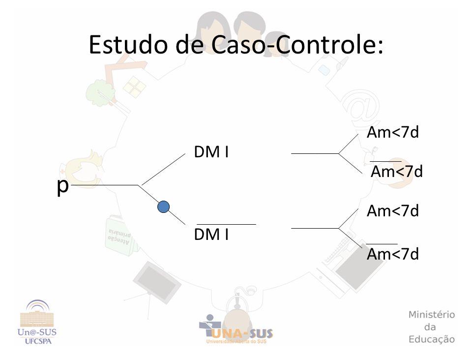 Estudo de Caso-Controle: p Am<7d DM I Am<7d