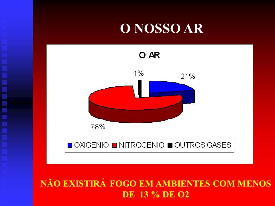 MÉTODOS DE EXTINÇÃO DE INCÊNDIO ABAFAMENTO 1 – RETIRA O OXIGÊNIO DO AR