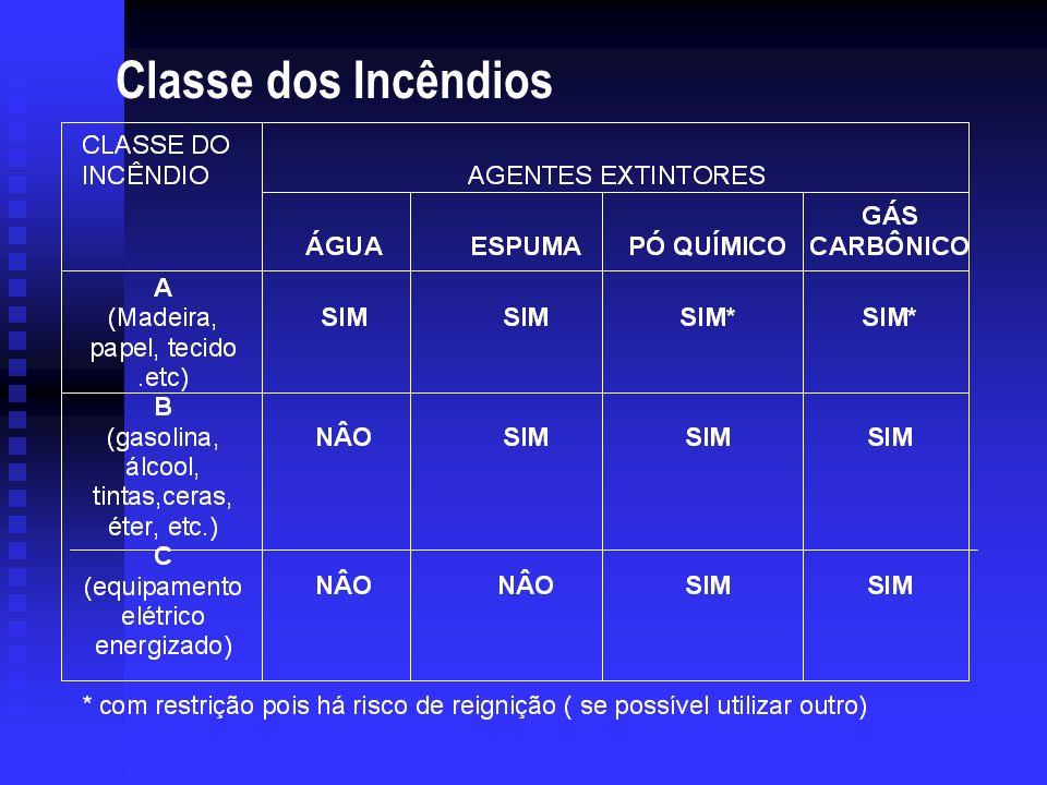 EXTINTORES DE INCÊNDIO PQS PÓ QUÍMICO SECO ABNT CLASSE A : NÃO CLASSE B : SIM CLASSE C : SIM - CR CLASSE D : NÃO ABAFAMENTO