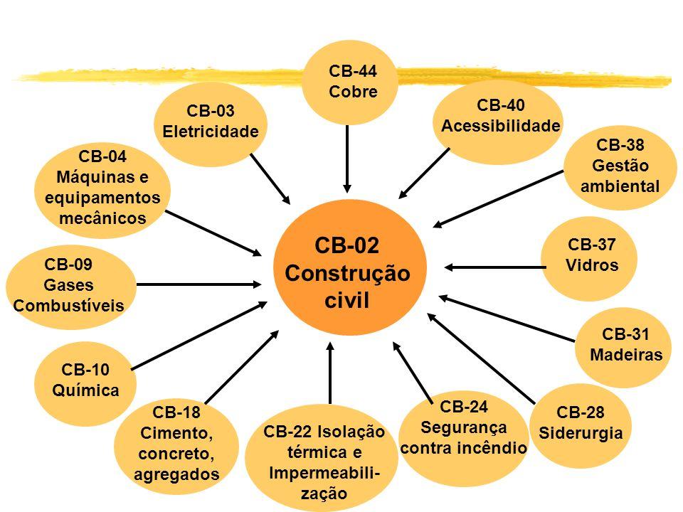 CB-03 Eletricidade CB-04 Máquinas e equipamentos mecânicos CB-44 Cobre CB-09 Gases Combustíveis CB-40 Acessibilidade CB-38 Gestão ambiental CB-37 Vidr