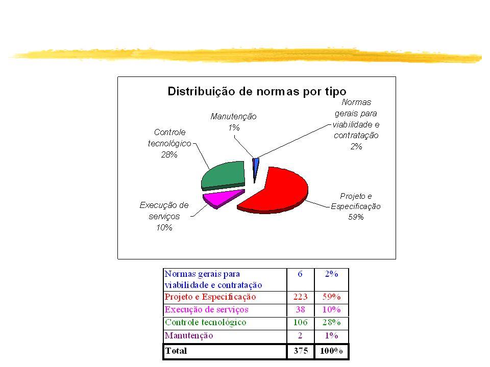 Ngi: Estruturas Concreto Execução NBR7212, NBR12655, NBR 14931.