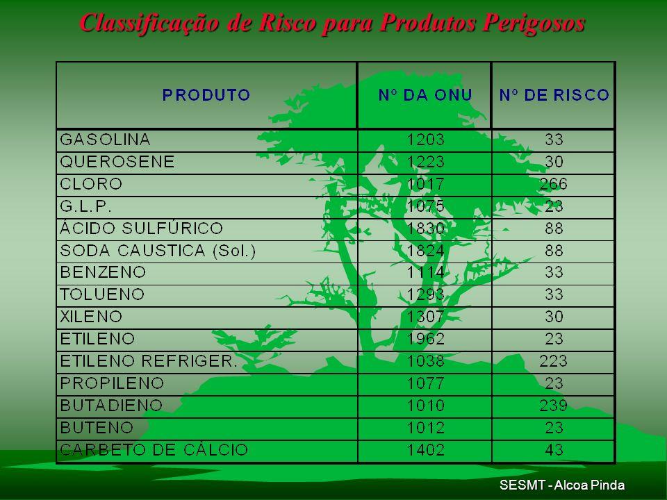 SESMT - Alcoa Pinda Classificação de Risco para Produtos Perigosos